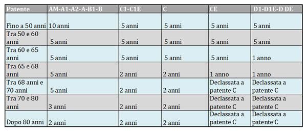 Tabella rinnovo patente